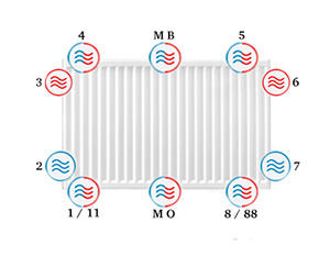 Schema aansluitmogelijkheden radiator